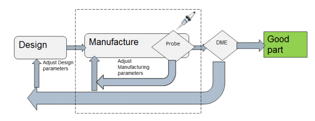 In Process Measurement