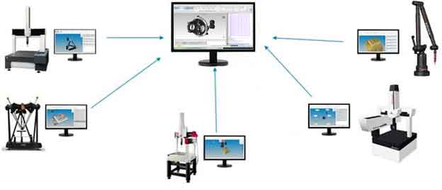 CappsDMIS CMM Software with a variety of CMM styles