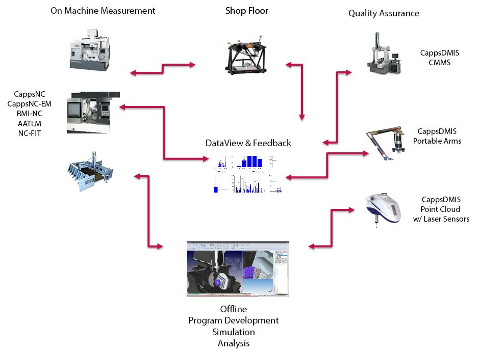 CappsNC Products and Flow for Smart Manufacturing