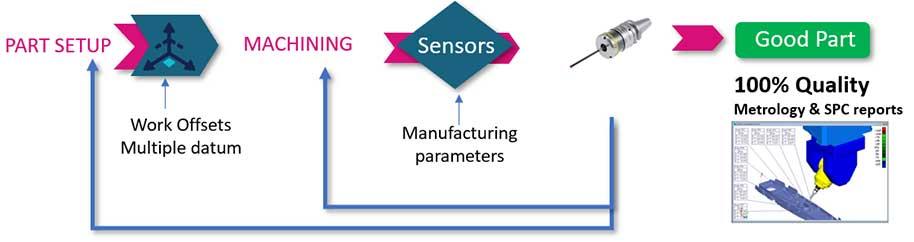 CappsNC Smart Manufacturing Flow