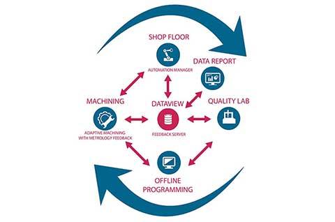 AAT Industry Flow 4.0