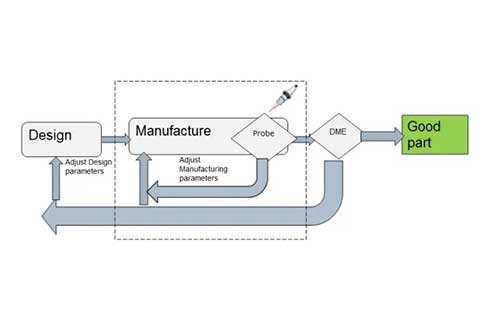Metrology Feedback Diagram