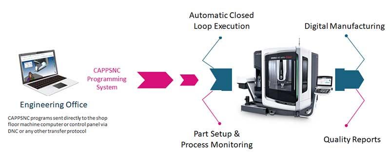CappsNC on-machine probing flow